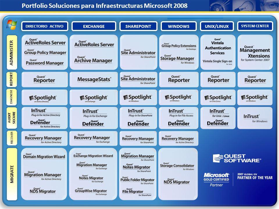 Portfolio Soluciones para Infraestructuras Microsoft 2008
