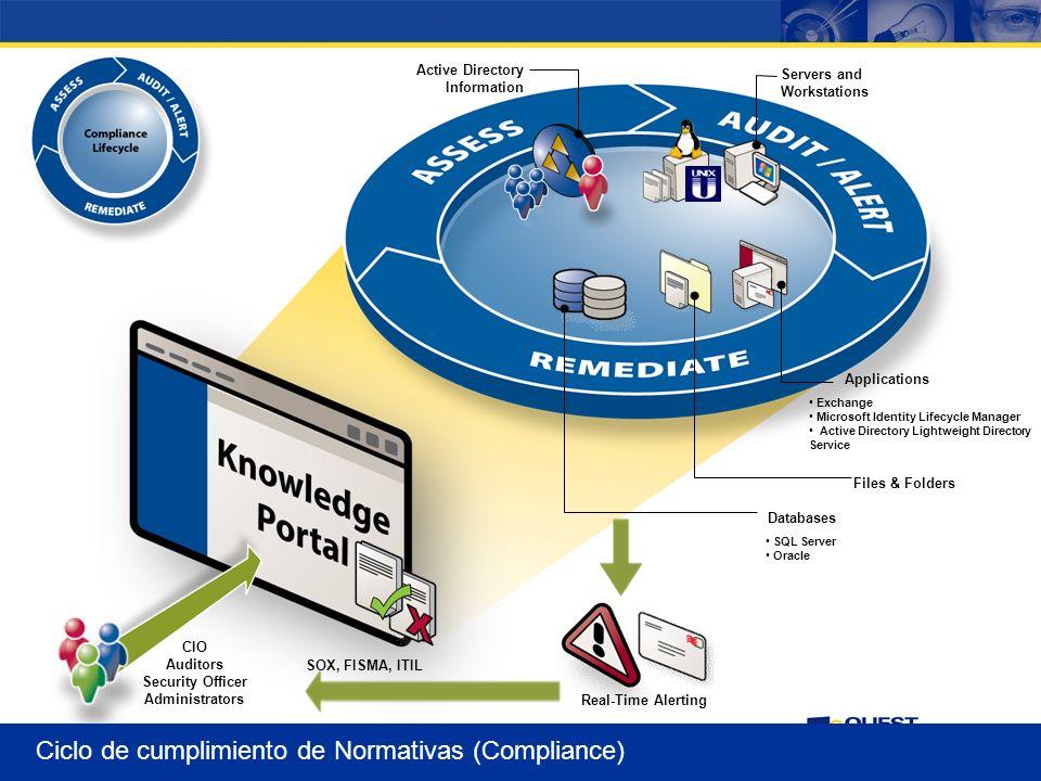 Ciclo de cumplimiento de Normativas (Compliance)