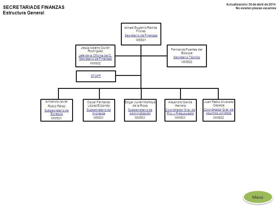 SECRETARIA DE FINANZAS Estructura General