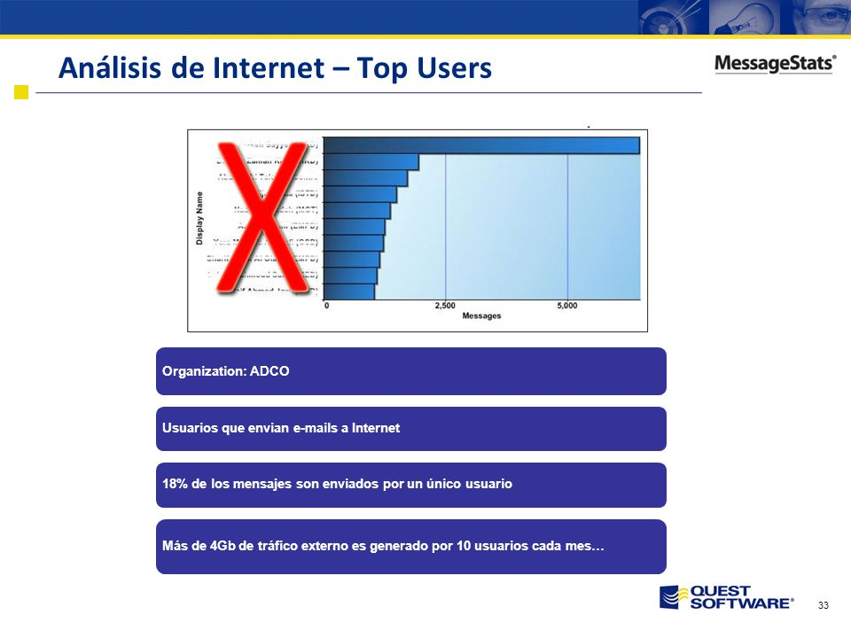 Análisis de Internet – Top Users