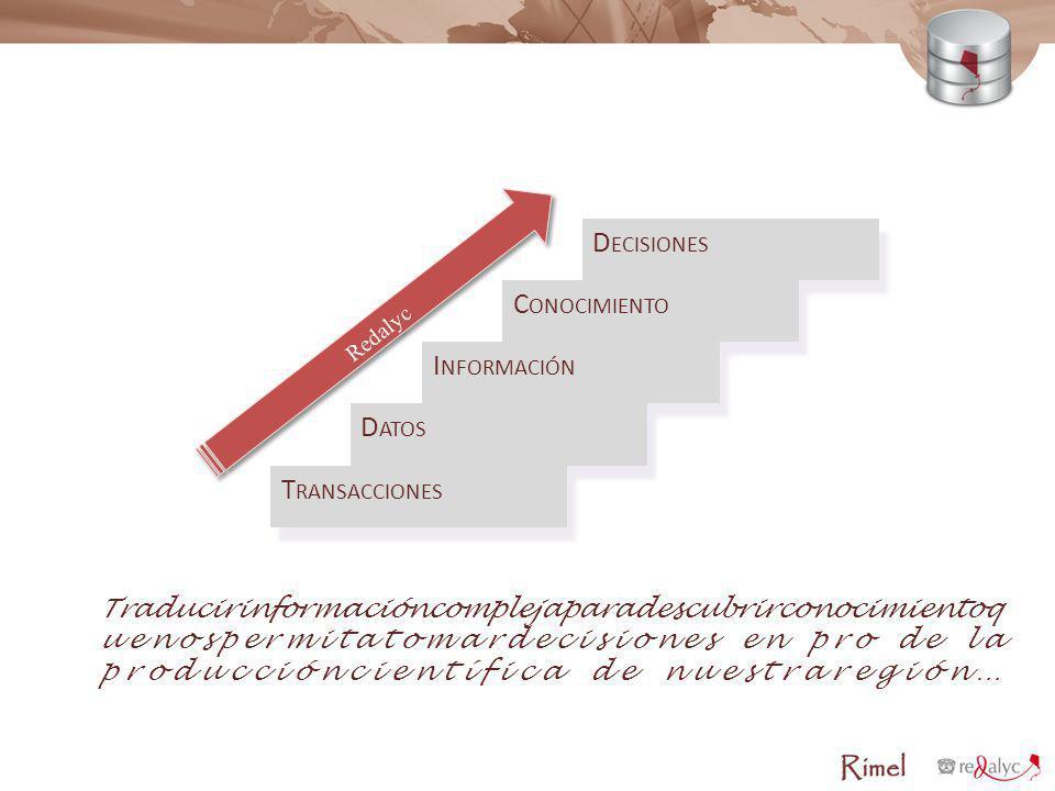 Decisiones Conocimiento Información Datos Transacciones