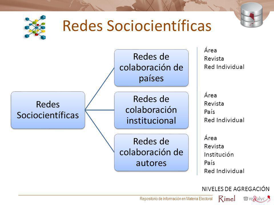 Redes Sociocientíficas