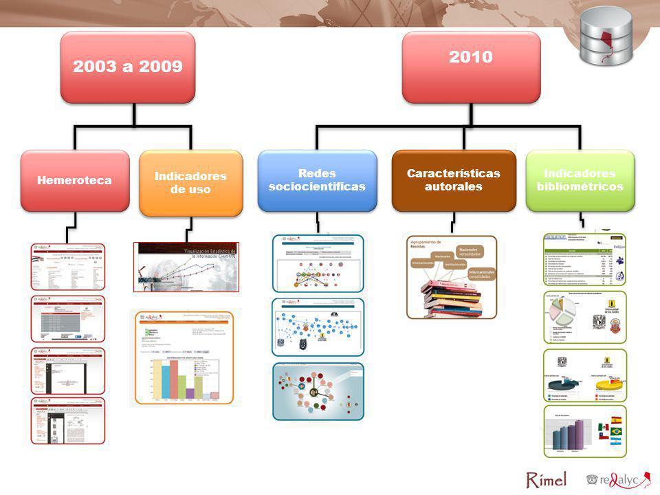2010 2003 a 2009 Hemeroteca Indicadores de uso Redes sociocientificas