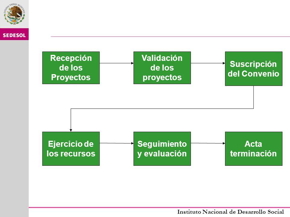 Recepción de los Proyectos Validación de los proyectos