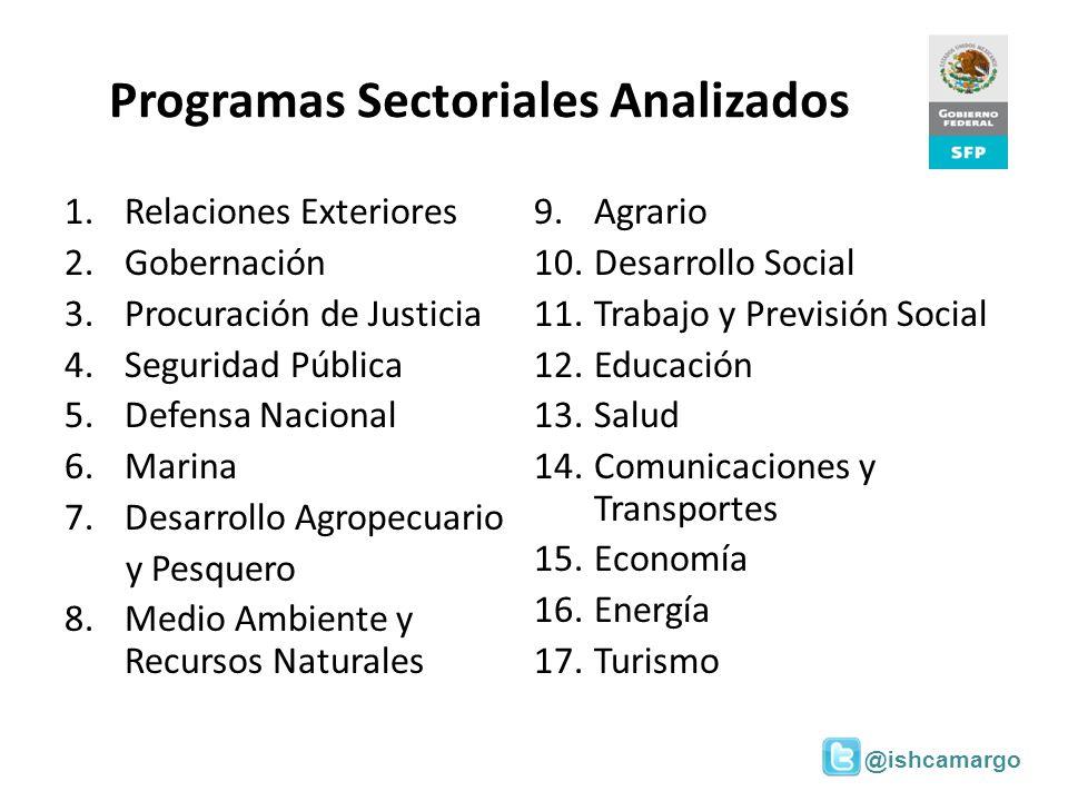 Programas Sectoriales Analizados