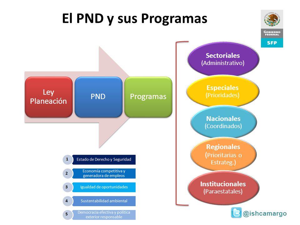 El PND y sus Programas Ley Planeación PND Programas