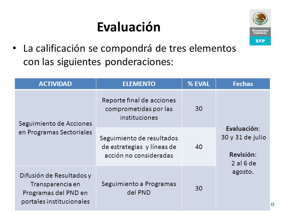 Evaluación La calificación se compondrá de tres elementos con las siguientes ponderaciones: ACTIVIDAD.