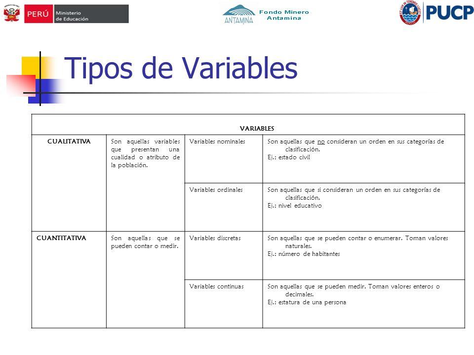 Tipos de Variables VARIABLES CUALITATIVA