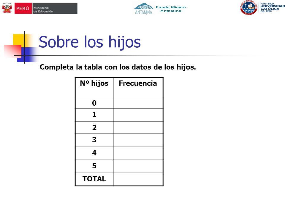 Sobre los hijos Completa la tabla con los datos de los hijos. Nº hijos