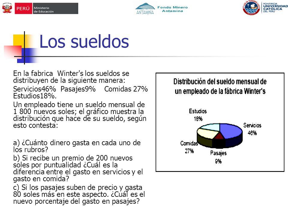Los sueldos En la fabrica Winter s los sueldos se distribuyen de la siguiente manera: Servicios46% Pasajes9% Comidas 27% Estudios18%.