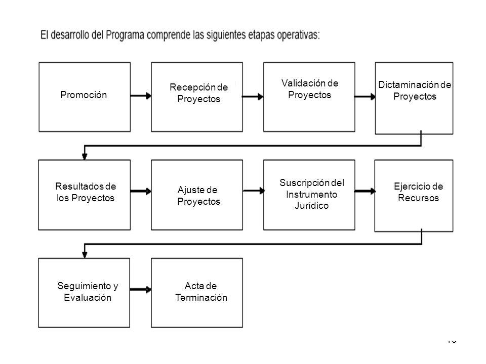 Validación de Proyectos Recepción de Proyectos Promoción