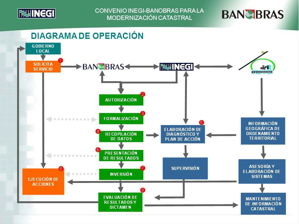 DIAGRAMA DE OPERACIÓN