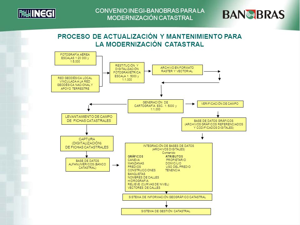 PROCESO DE ACTUALIZACIÓN Y MANTENIMIENTO PARA