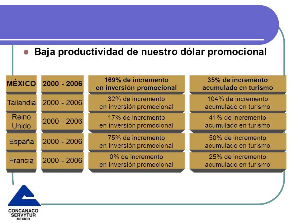 en inversión promocional