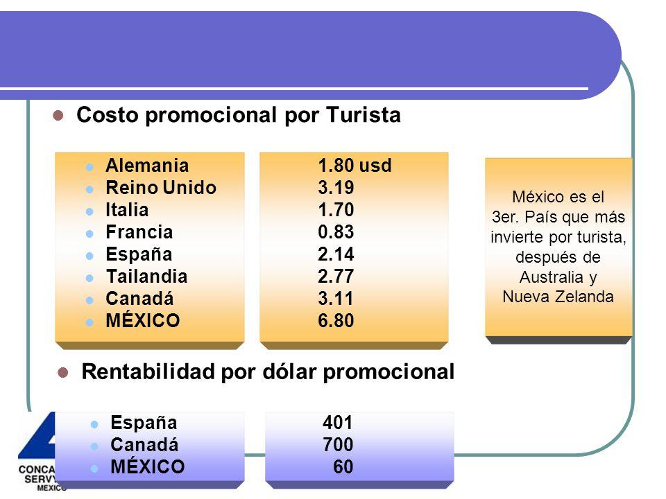 Costo promocional por Turista