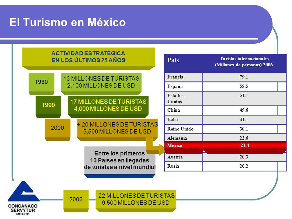 El Turismo en México País ACTIVIDAD ESTRATÉGICA EN LOS ÚLTIMOS 25 AÑOS