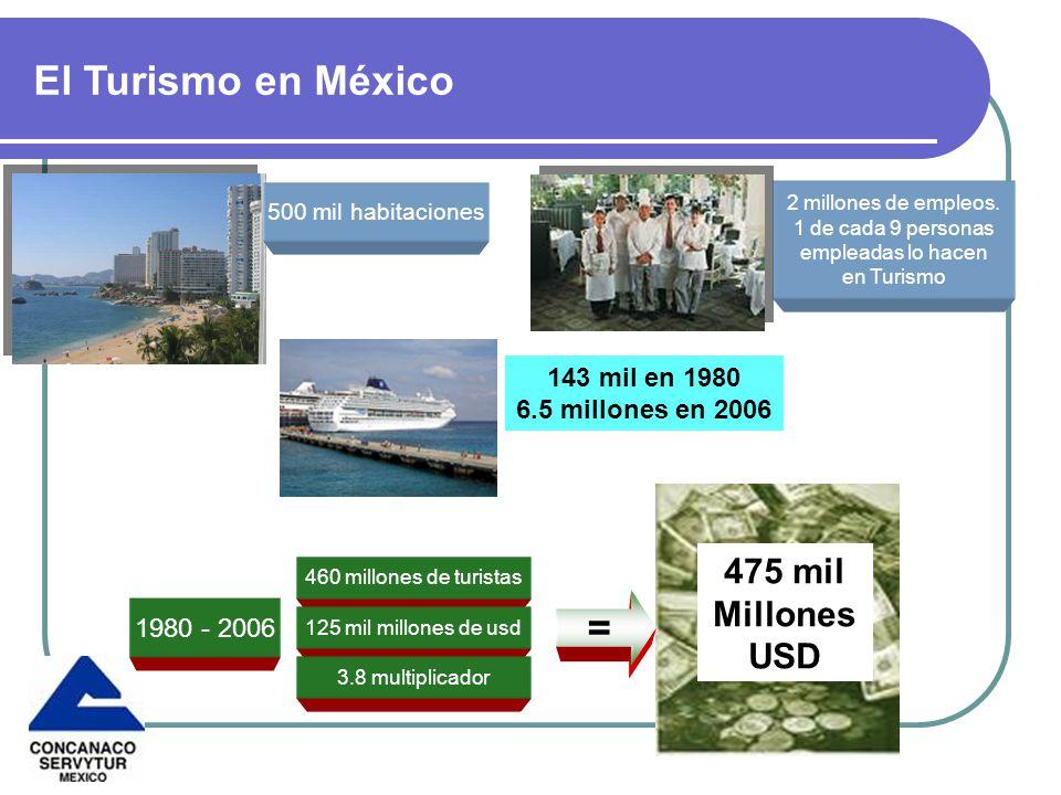 El Turismo en México = 475 mil Millones USD 143 mil en 1980