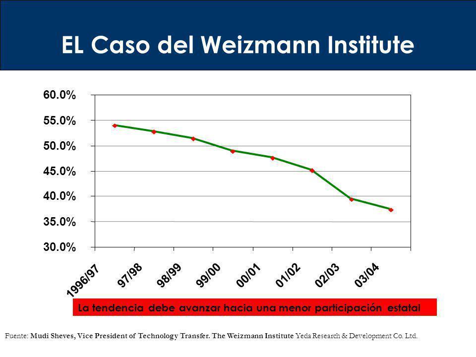 EL Caso del Weizmann Institute