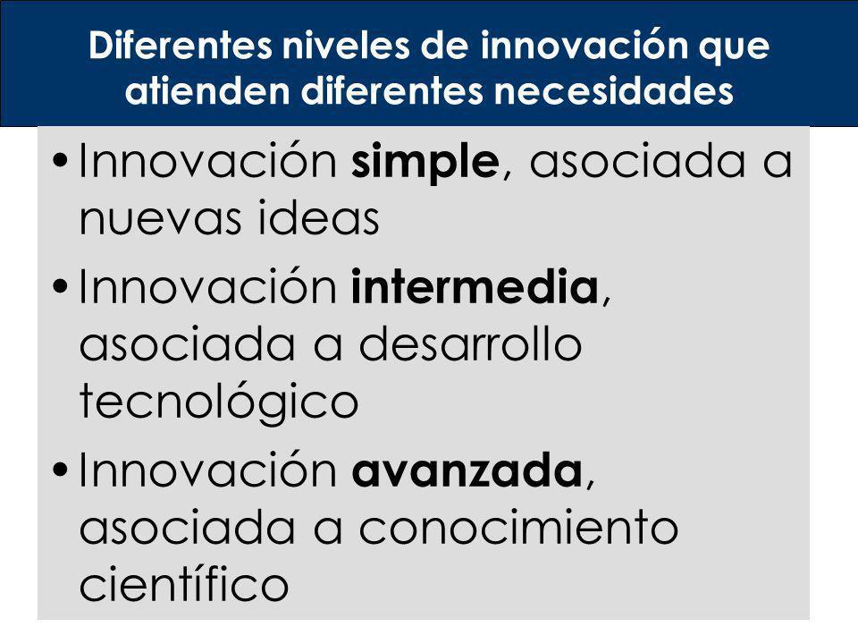 Diferentes niveles de innovación que atienden diferentes necesidades