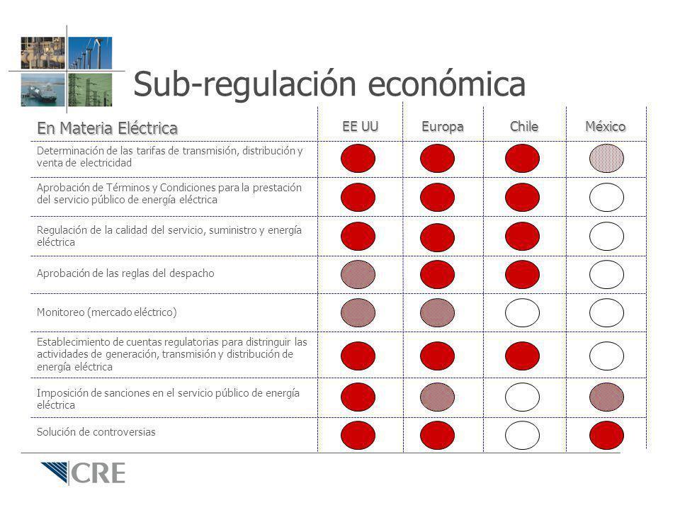 Sub-regulación económica