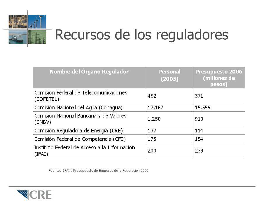 Recursos de los reguladores