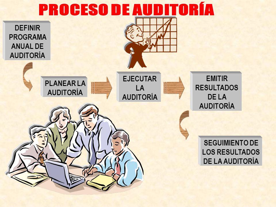 PROCESO DE AUDITORÍA DEFINIR PROGRAMA ANUAL DE AUDITORÍA