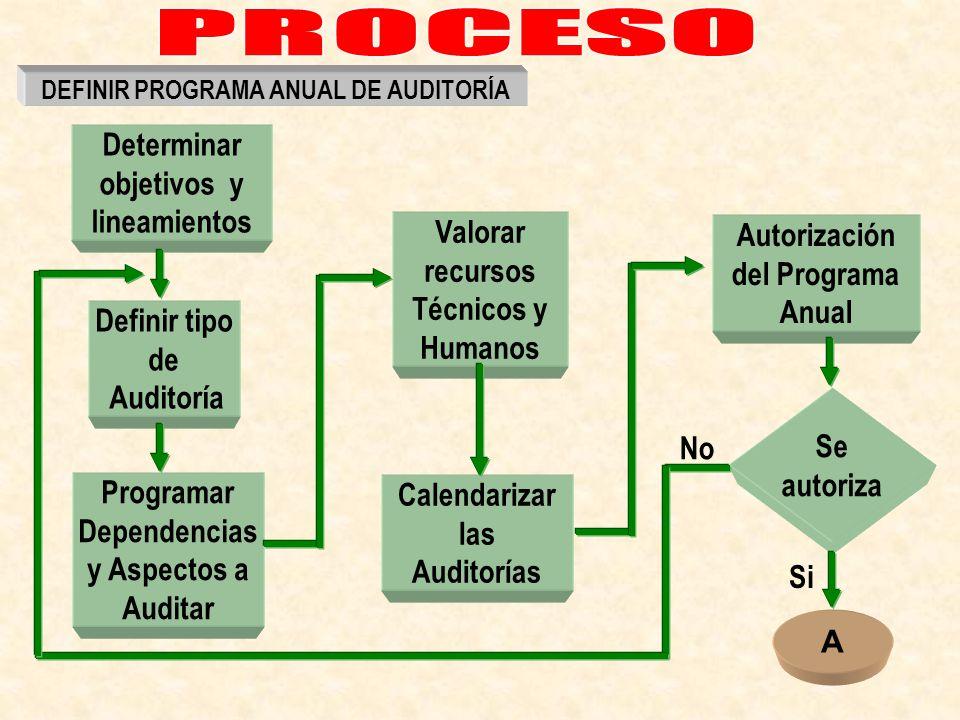 PROCESO Determinar objetivos y lineamientos