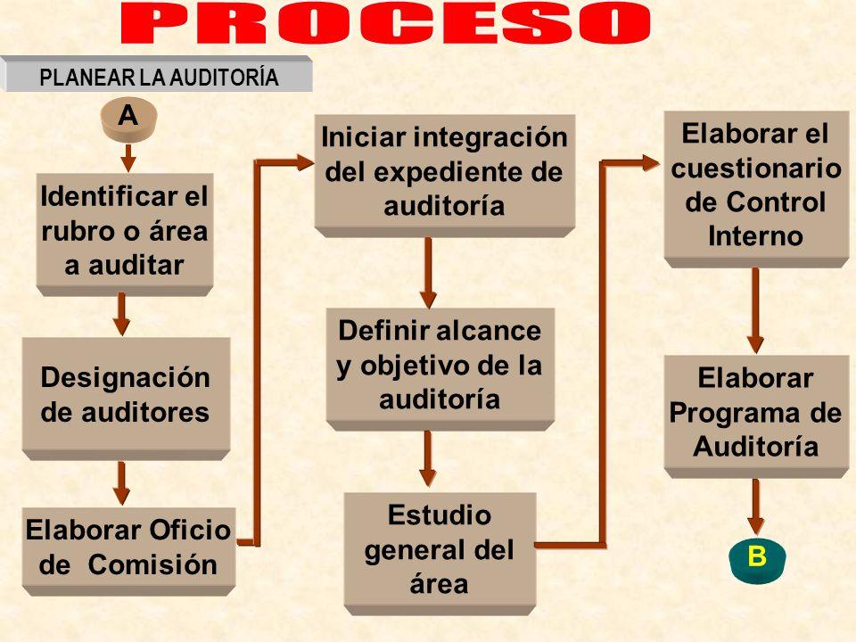 PROCESO A Elaborar el cuestionario de Control Interno