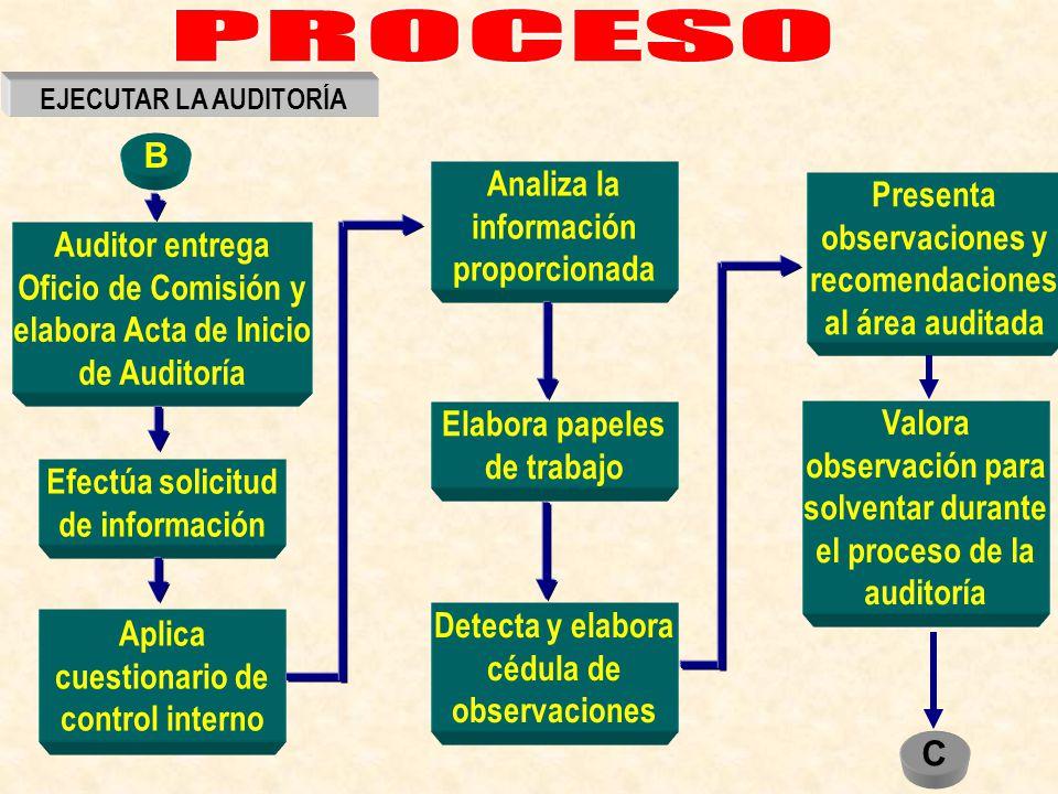 PROCESO B Analiza la información proporcionada