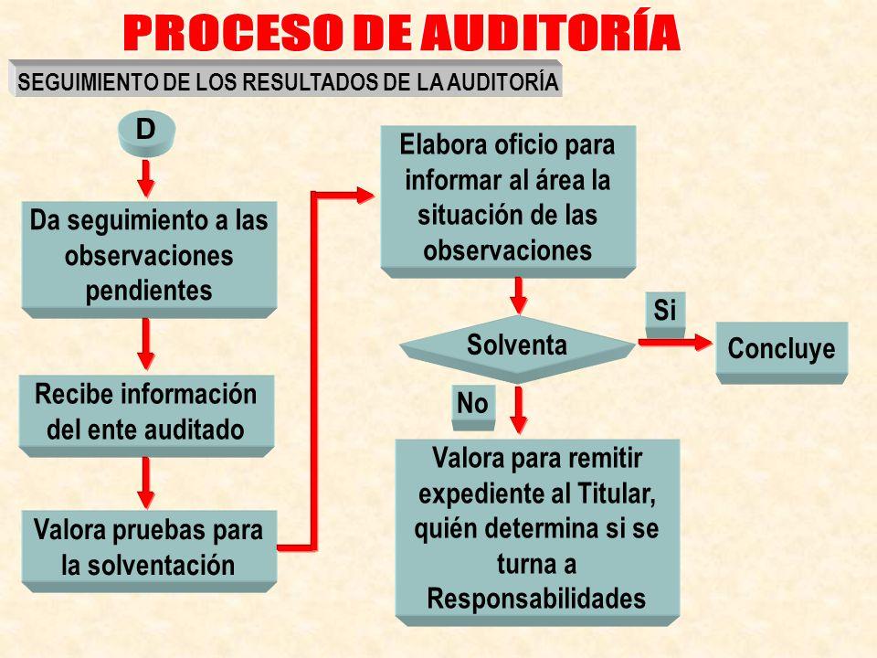 PROCESO DE AUDITORÍA SEGUIMIENTO DE LOS RESULTADOS DE LA AUDITORÍA. D. Elabora oficio para informar al área la situación de las observaciones.