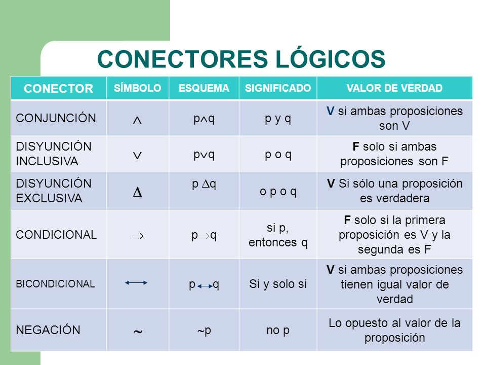 CONECTORES LÓGICOS     CONECTOR CONJUNCIÓN pq p y q