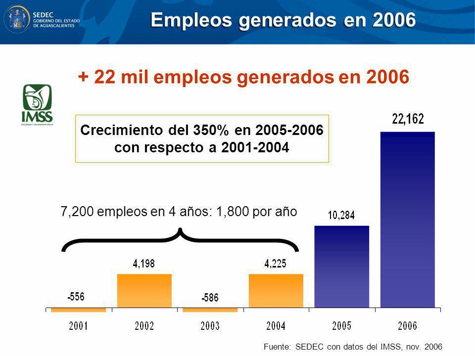 Crecimiento del 350% en 2005-2006 con respecto a 2001-2004