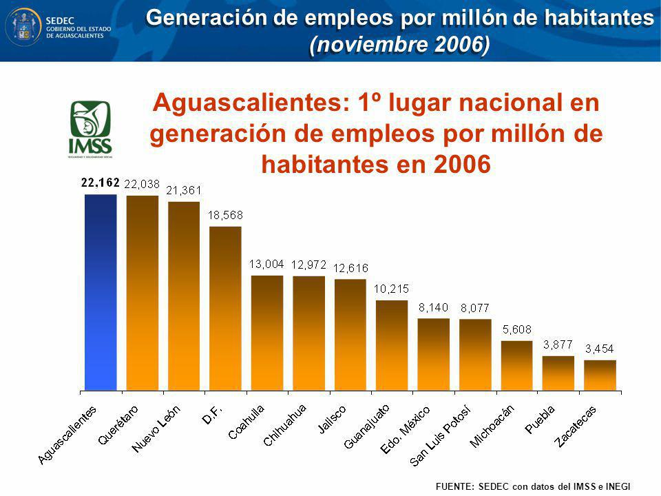 Generación de empleos por millón de habitantes