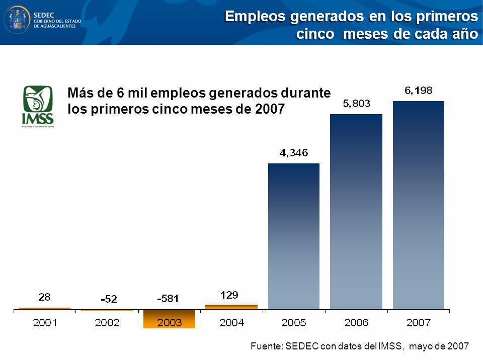 Empleos generados en los primeros cinco meses de cada año