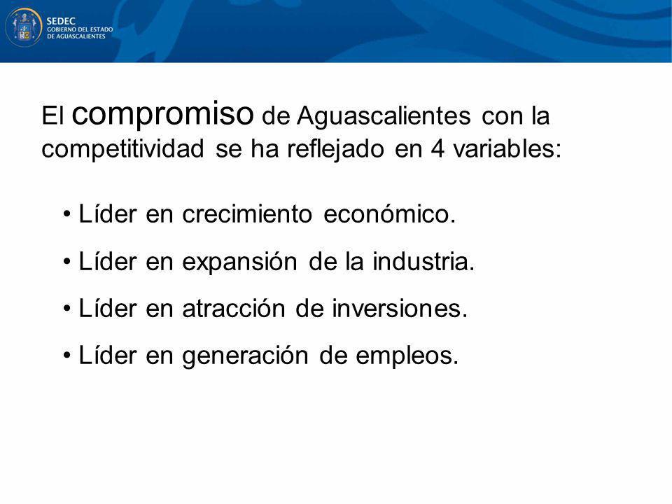 El compromiso de Aguascalientes con la competitividad se ha reflejado en 4 variables:
