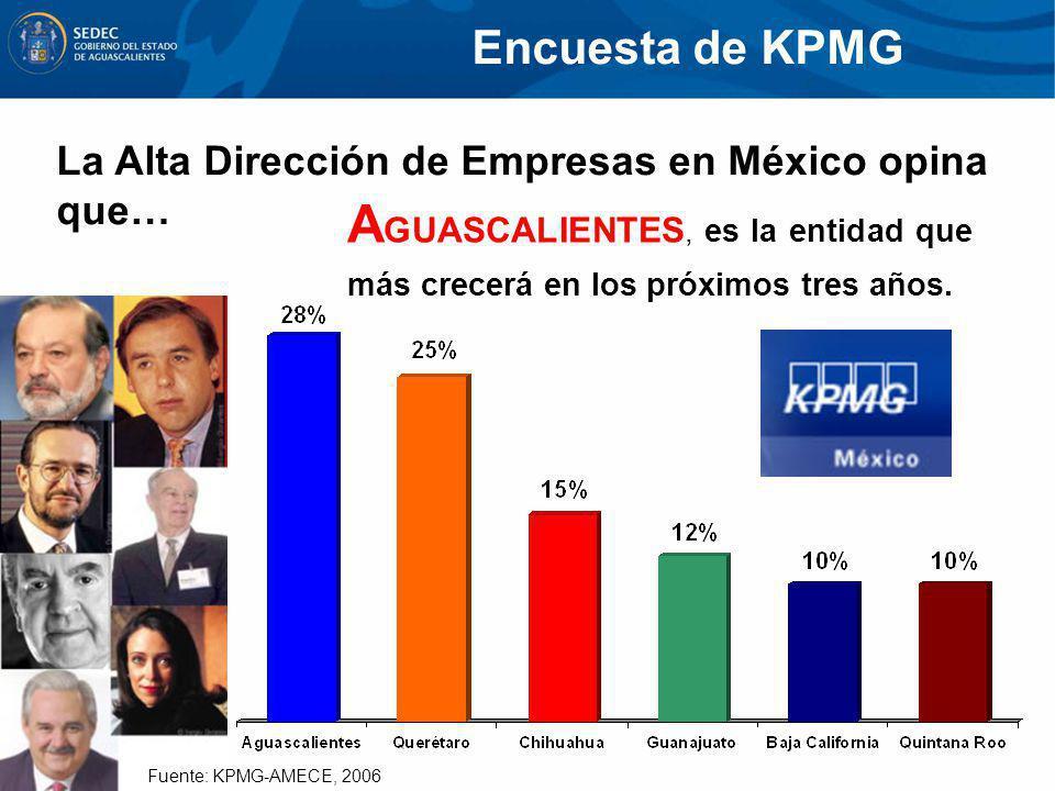 Encuesta de KPMG La Alta Dirección de Empresas en México opina que… AGUASCALIENTES, es la entidad que más crecerá en los próximos tres años.