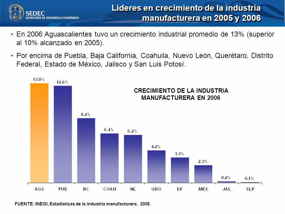CRECIMIENTO DE LA INDUSTRIA MANUFACTURERA EN 2006