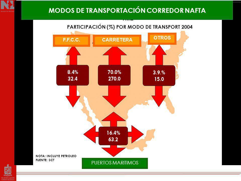 Predominio del autotransporte en NAFTA