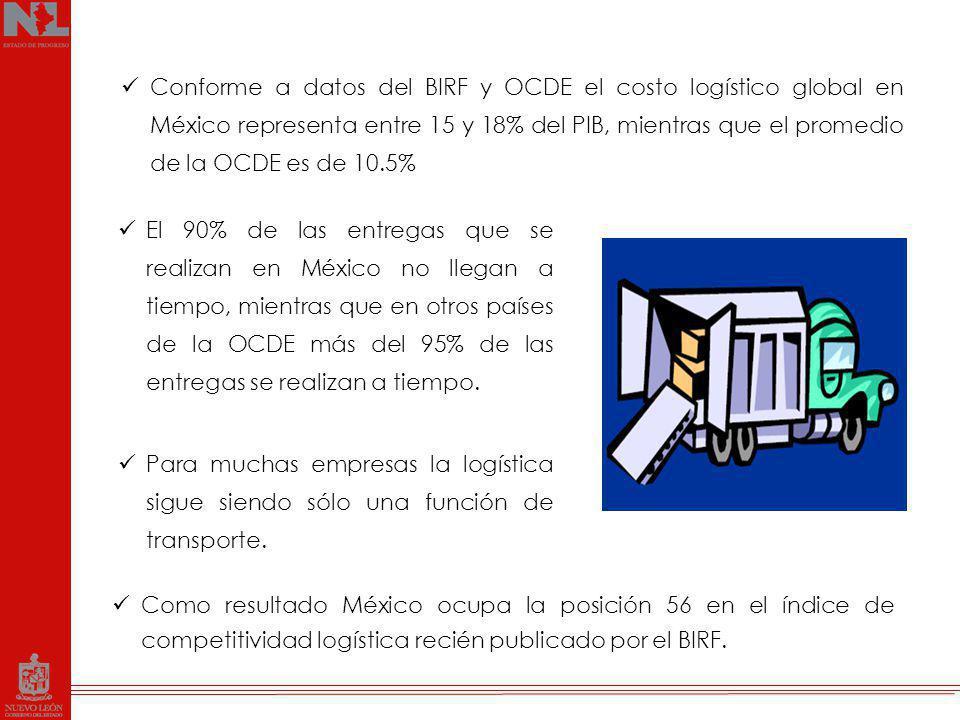 Conforme a datos del BIRF y OCDE el costo logístico global en México representa entre 15 y 18% del PIB, mientras que el promedio de la OCDE es de 10.5%