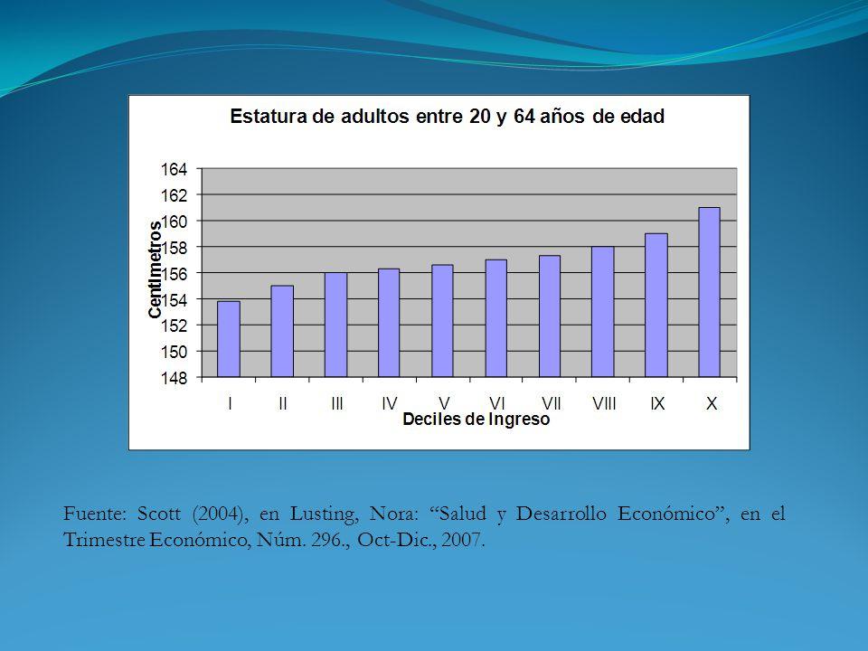 Fuente: Scott (2004), en Lusting, Nora: Salud y Desarrollo Económico , en el Trimestre Económico, Núm.