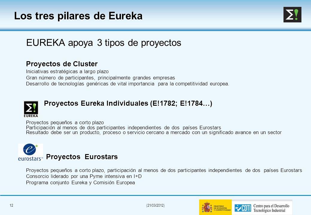 Los tres pilares de Eureka