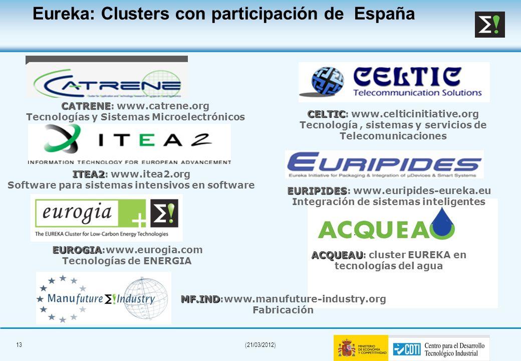 Eureka: Clusters con participación de España