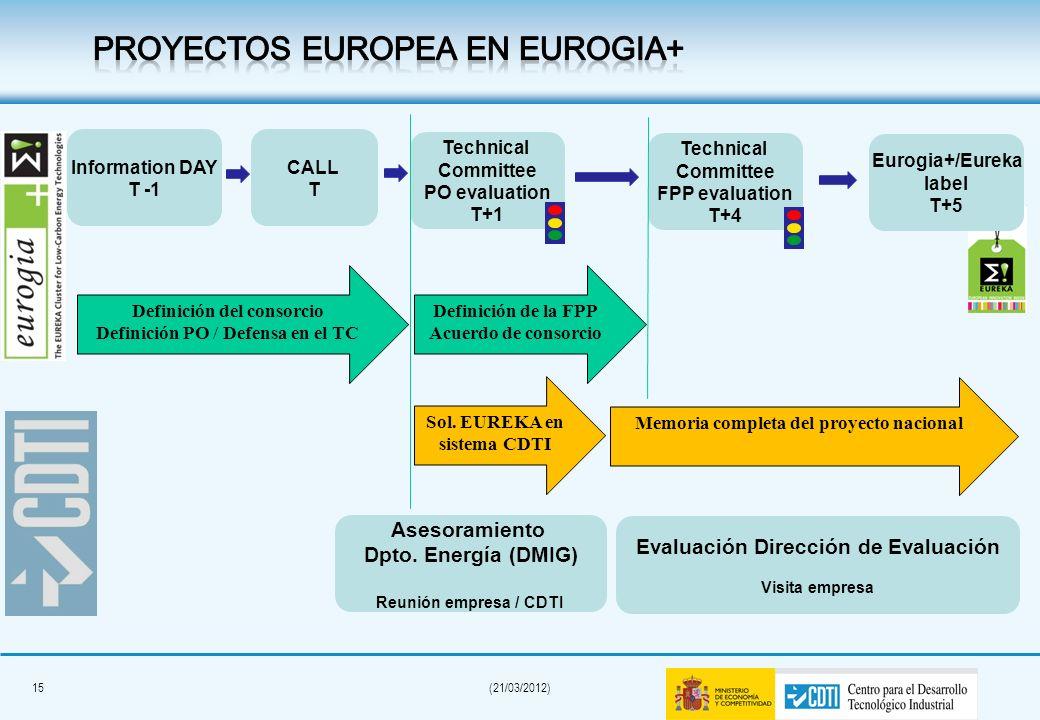 PROYECTOS EUROPEA EN EUROGIA+