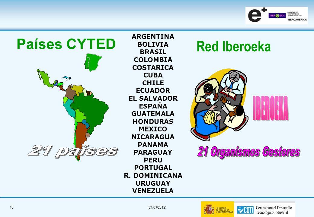 Países CYTED Red Iberoeka IBEROEKA 21 países 21 Organismos Gestores