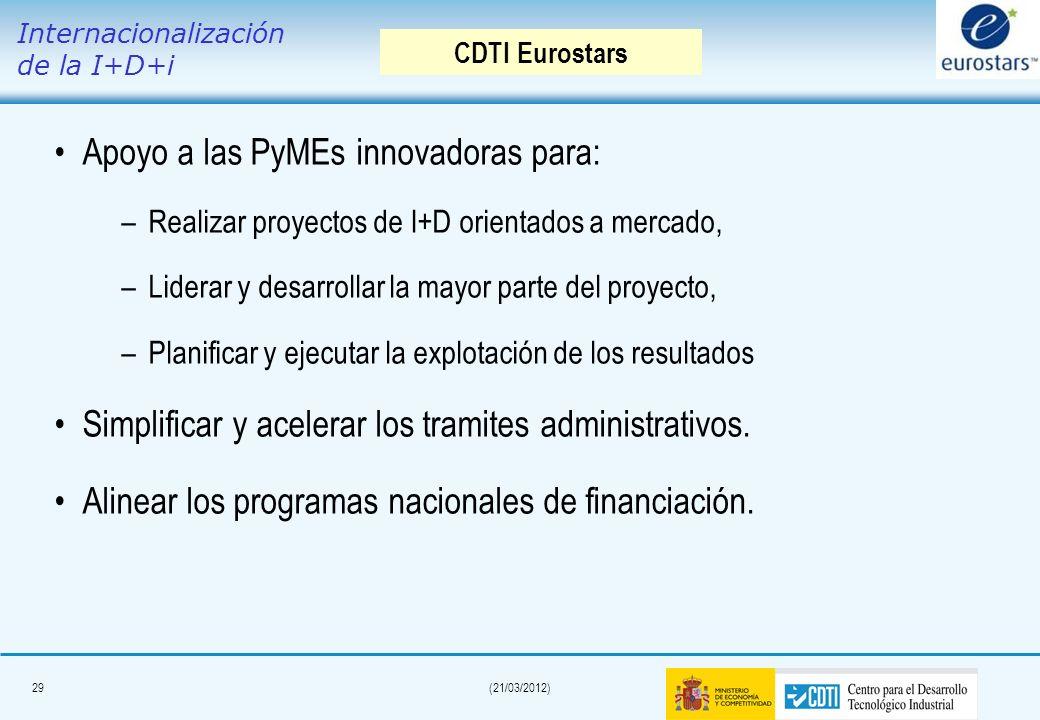 Apoyo a las PyMEs innovadoras para: