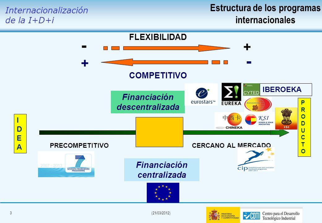 - - + + Estructura de los programas internacionales
