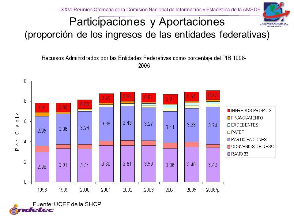 Participaciones y Aportaciones (proporción de los ingresos de las entidades federativas)