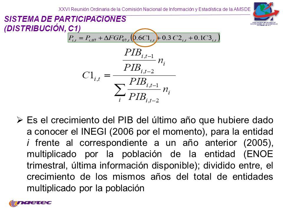 SISTEMA DE PARTICIPACIONES (DISTRIBUCIÓN, C1)