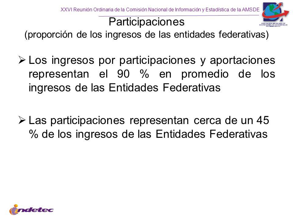 Participaciones (proporción de los ingresos de las entidades federativas)