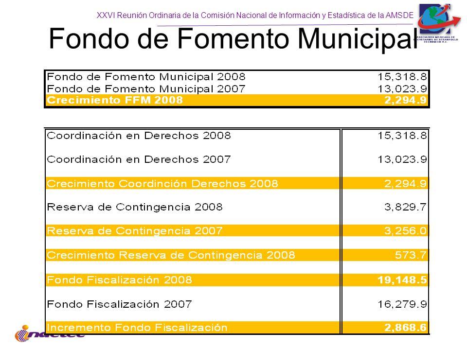 Fondo de Fomento Municipal